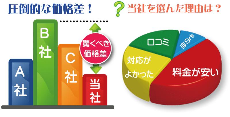 遺品整理や不用品回収で当社が選ばれるには理由があります。